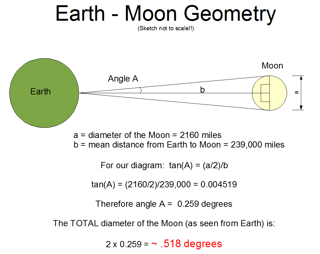 Can you see the flag on the moon with a telescope the above diagram shows that the moon subtends an angle of a little more than half a degree so how about the flag obviously it will subtend a much smaller ccuart Choice Image