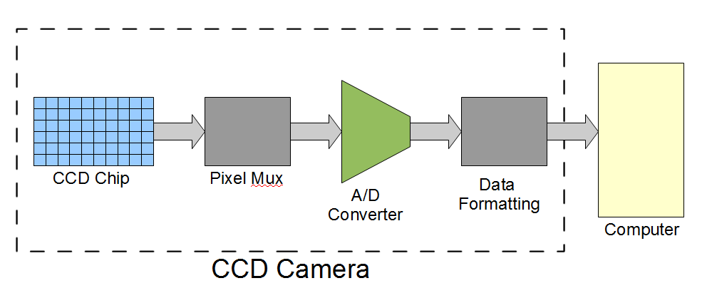 CCD Imaging Fundamentals