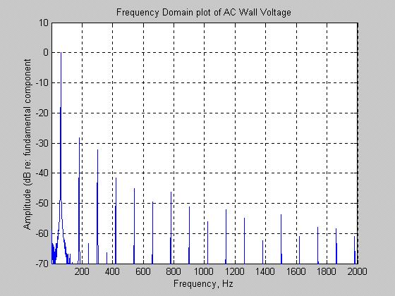 Analysis of AC Power Inverter Waveform